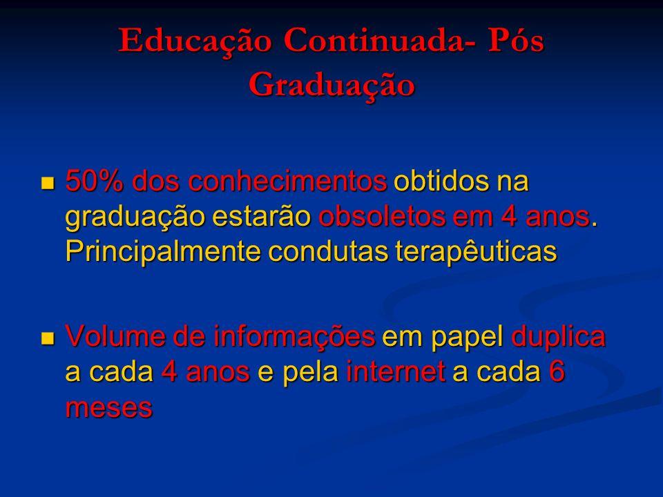 Educação Continuada- Pós Graduação 50% dos conhecimentos obtidos na graduação estarão obsoletos em 4 anos.