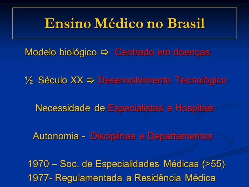 Ensino Médico no Brasil Modelo biológico Centrado em doenças Modelo biológico Centrado em doenças ½ Século XX Desenvolvimento Tecnológico ½ Século XX Desenvolvimento Tecnológico Necessidade de Especialistas e Hospitais Necessidade de Especialistas e Hospitais Autonomia - Disciplinas e Departamentos Autonomia - Disciplinas e Departamentos 1970 – Soc.