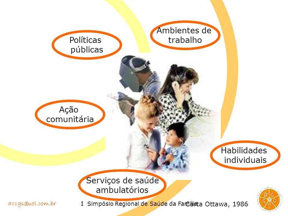 accgs@uol.com.br I Simpósio Regional de Saúde da Família Políticas públicas Ambientes de trabalho Ação comunitária Habilidades individuais Serviços de