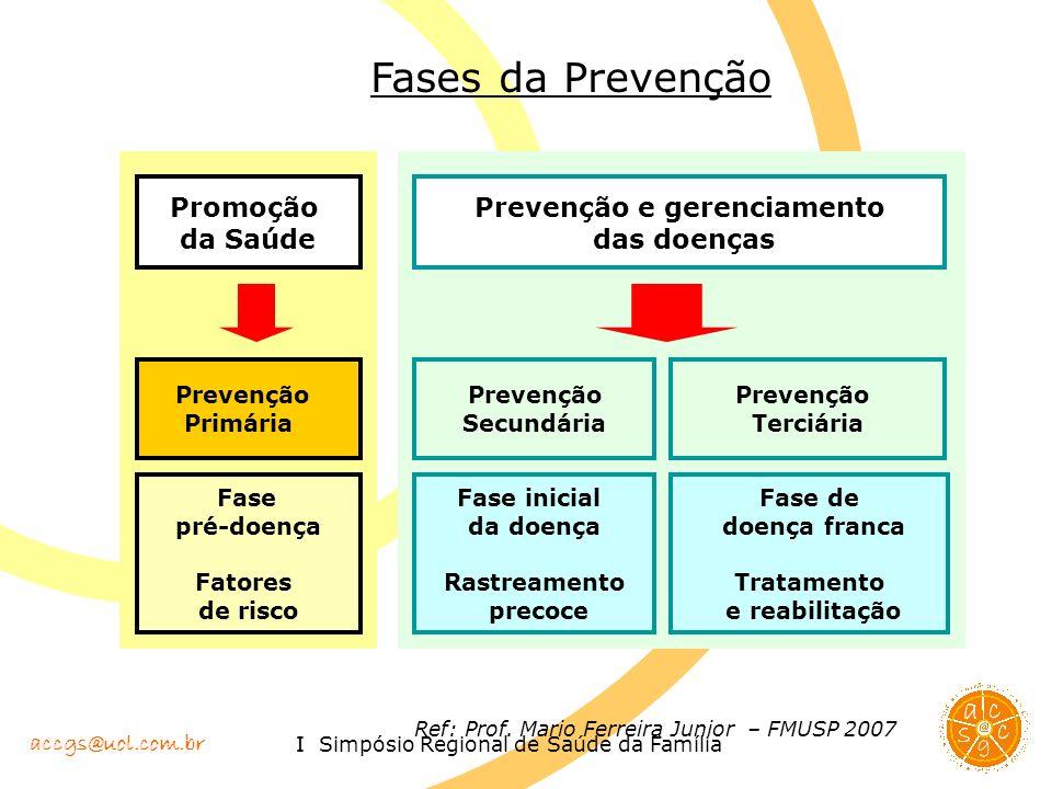 accgs@uol.com.br I Simpósio Regional de Saúde da Família Fases da Prevenção Prevenção Primária Promoção da Saúde Fase pré-doença Fatores de risco Prev