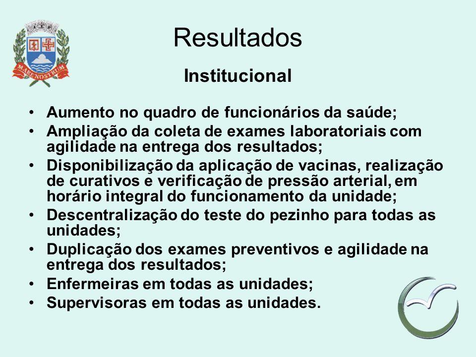 Resultados Institucional Aumento no quadro de funcionários da saúde; Ampliação da coleta de exames laboratoriais com agilidade na entrega dos resultad