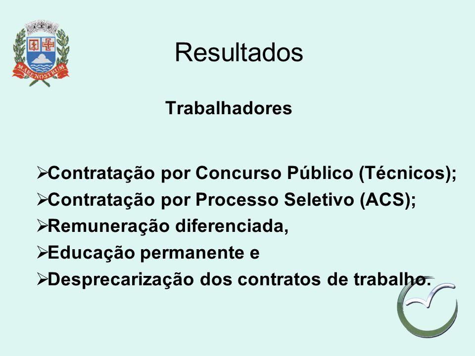 Resultados Trabalhadores Contratação por Concurso Público (Técnicos); Contratação por Processo Seletivo (ACS); Remuneração diferenciada, Educação perm