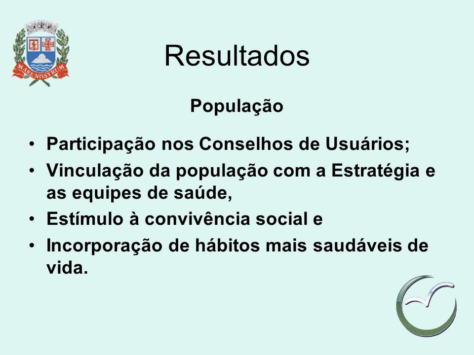 Resultados População Participação nos Conselhos de Usuários; Vinculação da população com a Estratégia e as equipes de saúde, Estímulo à convivência so