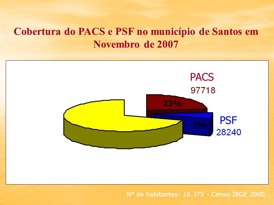 Cobertura do PACS e PSF no município de Santos em Novembro de 2007 Nº de habitantes: 18.375 - Censo IBGE 2000 23% PSF 7% PACS