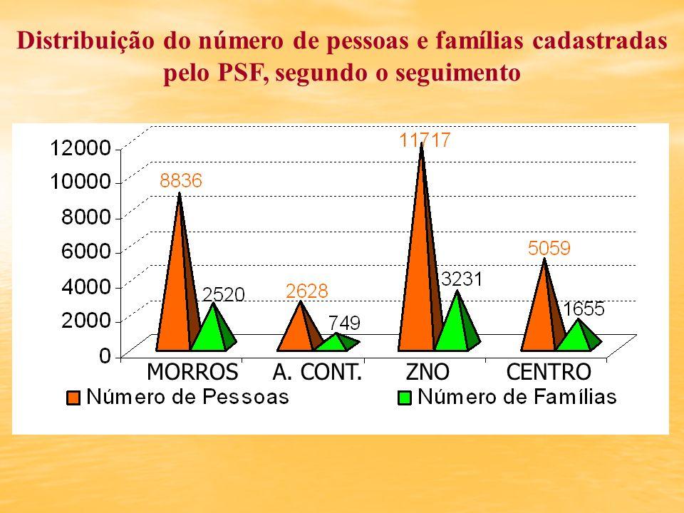 Distribuição do número de pessoas e famílias cadastradas pelo PSF, segundo o seguimento MORROS A. CONT. ZNO CENTRO