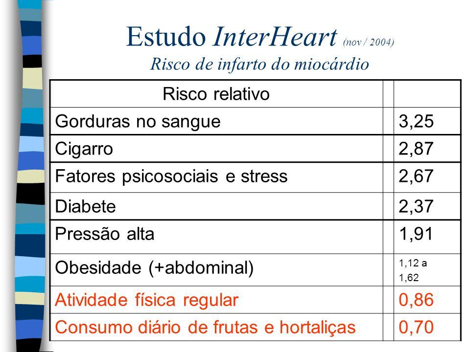 Estudo InterHeart (nov / 2004) Risco de infarto do miocárdio Risco relativo Gorduras no sangue3,25 Cigarro2,87 Fatores psicosociais e stress2,67 Diabete2,37 Pressão alta1,91 Obesidade (+abdominal) 1,12 a 1,62 Atividade física regular0,86 Consumo diário de frutas e hortaliças0,70