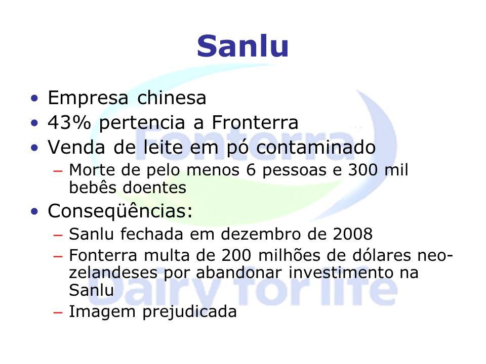 Sanlu Empresa chinesa 43% pertencia a Fronterra Venda de leite em pó contaminado – Morte de pelo menos 6 pessoas e 300 mil bebês doentes Conseqüências