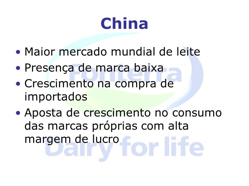 China Maior mercado mundial de leite Presença de marca baixa Crescimento na compra de importados Aposta de crescimento no consumo das marcas próprias