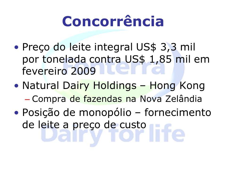 Concorrência Preço do leite integral US$ 3,3 mil por tonelada contra US$ 1,85 mil em fevereiro 2009 Natural Dairy Holdings – Hong Kong – Compra de faz