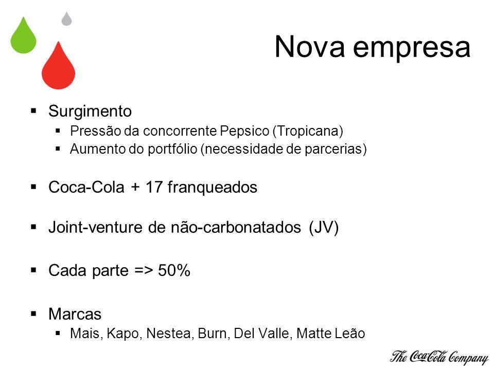 Características da JV Coca-Cola Marketing, desenvolvimento de marcas e controle de qualidade Fabricantes Produção de refrigerantes e distribuição