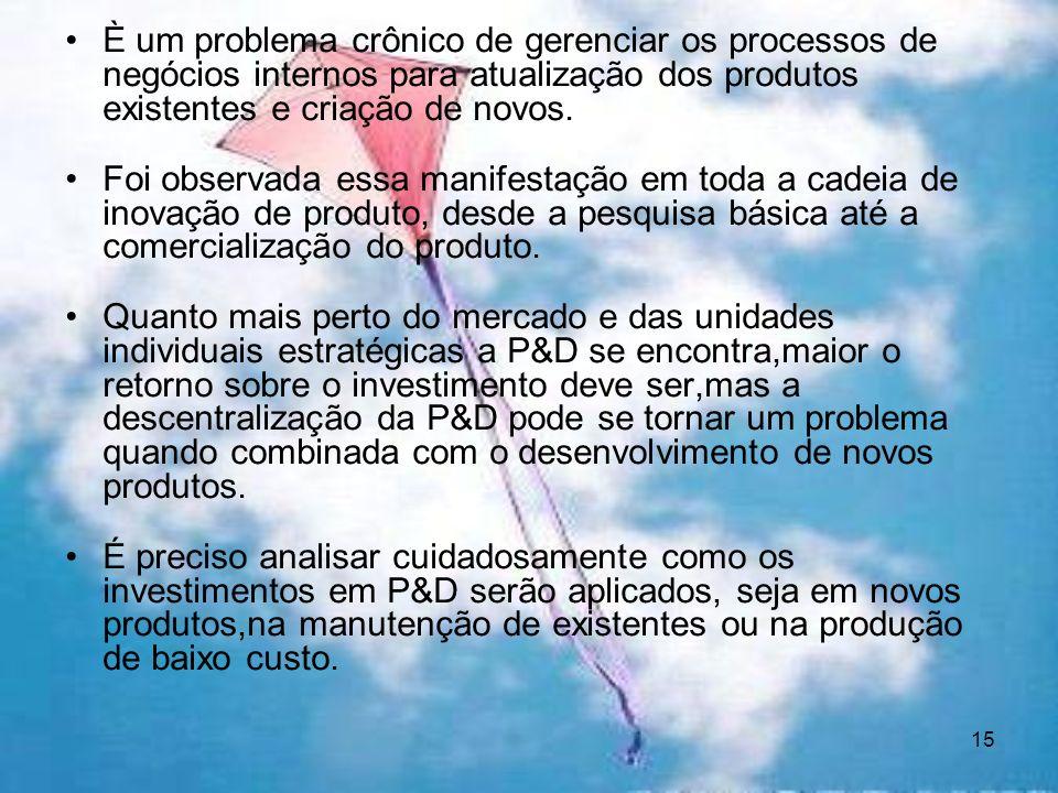 15 È um problema crônico de gerenciar os processos de negócios internos para atualização dos produtos existentes e criação de novos.