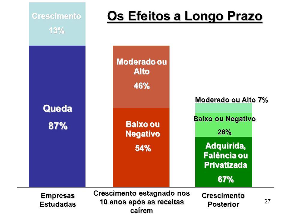 27 Os Efeitos a Longo Prazo Crescimento13% Queda87% Moderado ou Alto 46% Baixo ou Negativo 54% Moderado ou Alto 7% Baixo ou Negativo 26% Adquirida, Fa