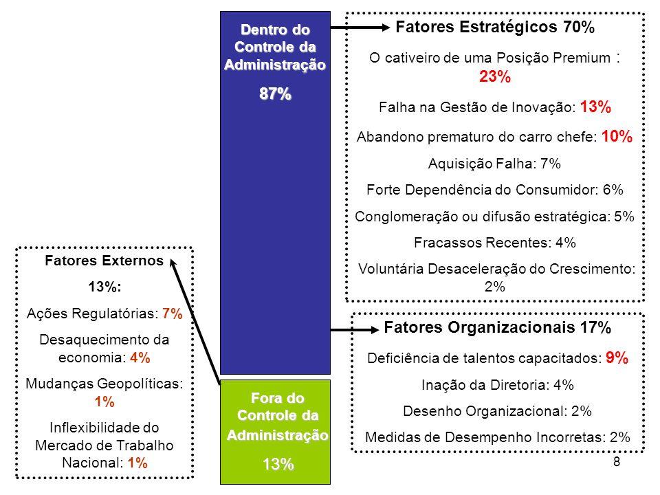 8 Fatores Externos 13%: Ações Regulatórias: 7% Desaquecimento da economia: 4% Mudanças Geopolíticas: 1% Inflexibilidade do Mercado de Trabalho Nacional: 1% Fora do Controle da Administração 13% Dentro do Controle da Administração 87% Fatores Estratégicos 70% O cativeiro de uma Posição Premium : 23% Falha na Gestão de Inovação: 13% Abandono prematuro do carro chefe: 10% Aquisição Falha: 7% Forte Dependência do Consumidor: 6% Conglomeração ou difusão estratégica: 5% Fracassos Recentes: 4% Voluntária Desaceleração do Crescimento: 2% Fatores Organizacionais 17% Deficiência de talentos capacitados: 9% Inação da Diretoria: 4% Desenho Organizacional: 2% Medidas de Desempenho Incorretas: 2%