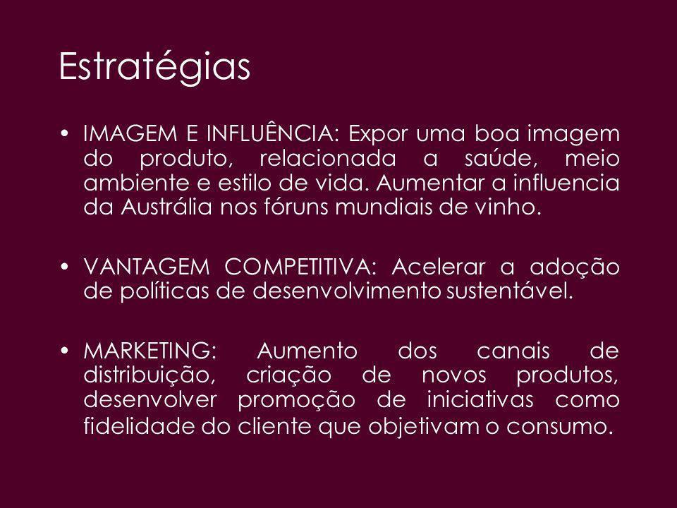 Estratégias IMAGEM E INFLUÊNCIA: Expor uma boa imagem do produto, relacionada a saúde, meio ambiente e estilo de vida. Aumentar a influencia da Austrá