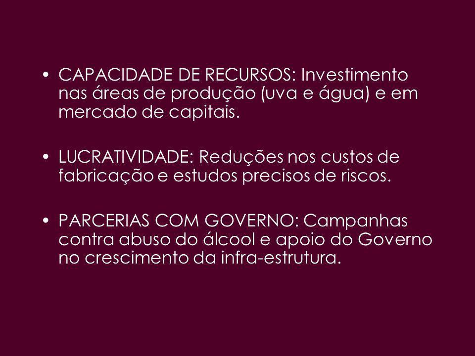 CAPACIDADE DE RECURSOS: Investimento nas áreas de produção (uva e água) e em mercado de capitais. LUCRATIVIDADE: Reduções nos custos de fabricação e e