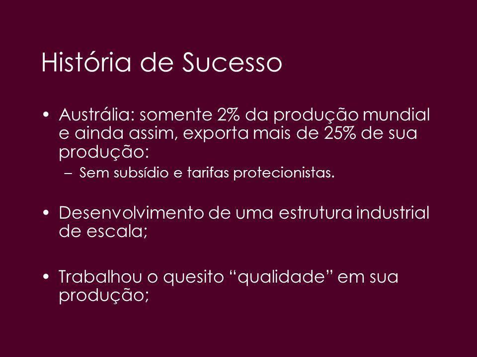 História de Sucesso Austrália: somente 2% da produção mundial e ainda assim, exporta mais de 25% de sua produção: –Sem subsídio e tarifas protecionist