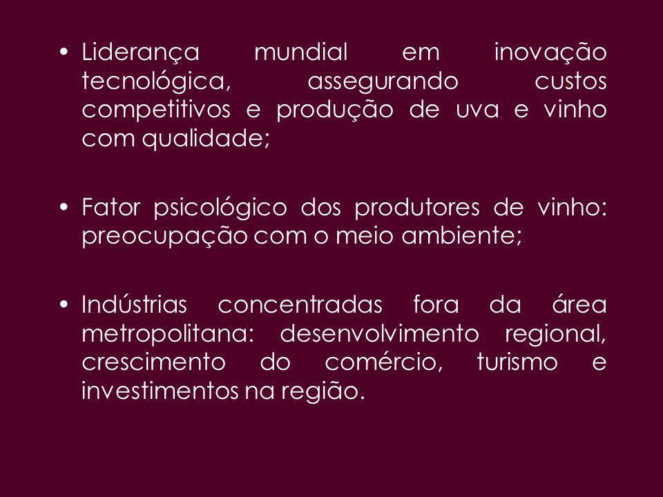 Liderança mundial em inovação tecnológica, assegurando custos competitivos e produção de uva e vinho com qualidade; Fator psicológico dos produtores d