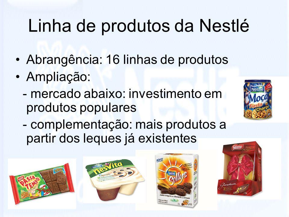 Linha de produtos da Nestlé Abrangência: 16 linhas de produtos Ampliação: - mercado abaixo: investimento em produtos populares - complementação: mais