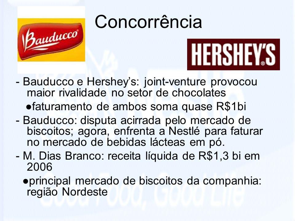 Concorrência - Bauducco e Hersheys: joint-venture provocou maior rivalidade no setor de chocolates faturamento de ambos soma quase R$1bi - Bauducco: d