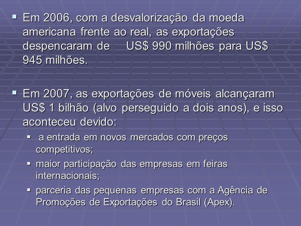 Em 2006, com a desvalorização da moeda americana frente ao real, as exportações despencaram de US$ 990 milhões para US$ 945 milhões. Em 2006, com a de