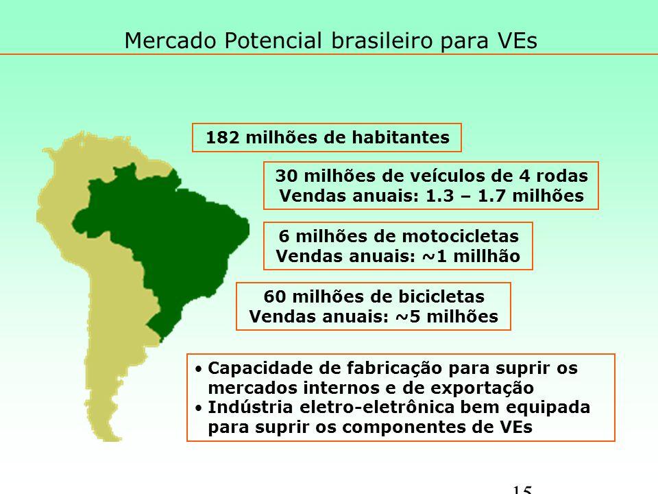 Mercado Potencial brasileiro para VEs 15 182 milhões de habitantes 30 milhões de veículos de 4 rodas Vendas anuais: 1.3 – 1.7 milhões 6 milhões de motocicletas Vendas anuais: ~1 millhão 60 milhões de bicicletas Vendas anuais: ~5 milhões Capacidade de fabricação para suprir os mercados internos e de exportação Indústria eletro-eletrônica bem equipada para suprir os componentes de VEs