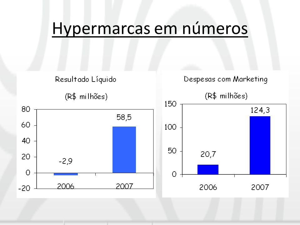 Hypermarcas em números
