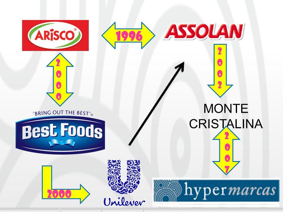 MONTE CRISTALINA 1996 20002000 2000 20022002 20072007