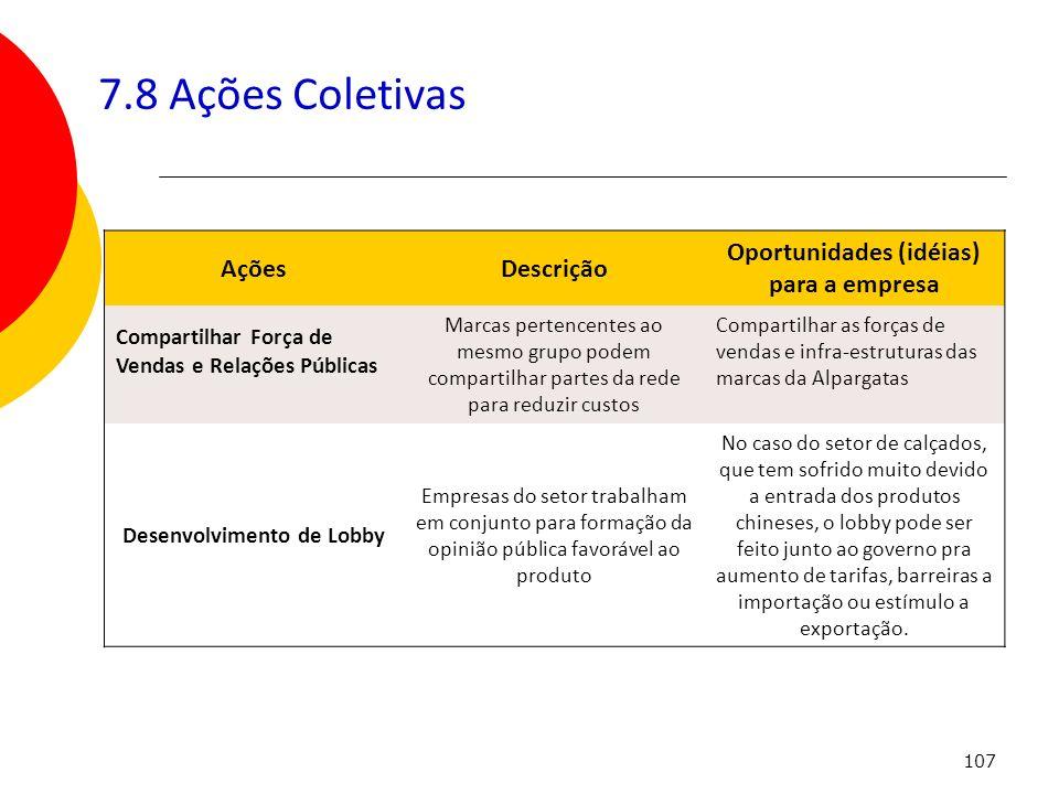 107 7.8 Ações Coletivas AçõesDescrição Oportunidades (idéias) para a empresa Compartilhar Força de Vendas e Relações Públicas Marcas pertencentes ao m