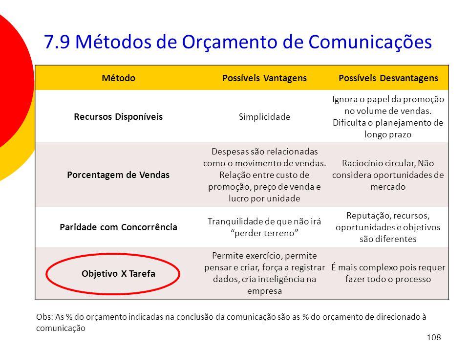 108 7.9 Métodos de Orçamento de Comunicações MétodoPossíveis VantagensPossíveis Desvantagens Recursos Disponíveis Simplicidade Ignora o papel da promo