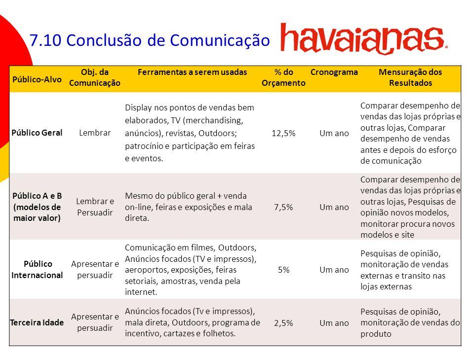 109 7.10 Conclusão de Comunicação Público-Alvo Obj. da Comunicação Ferramentas a serem usadas% do Orçamento CronogramaMensuração dos Resultados Públic