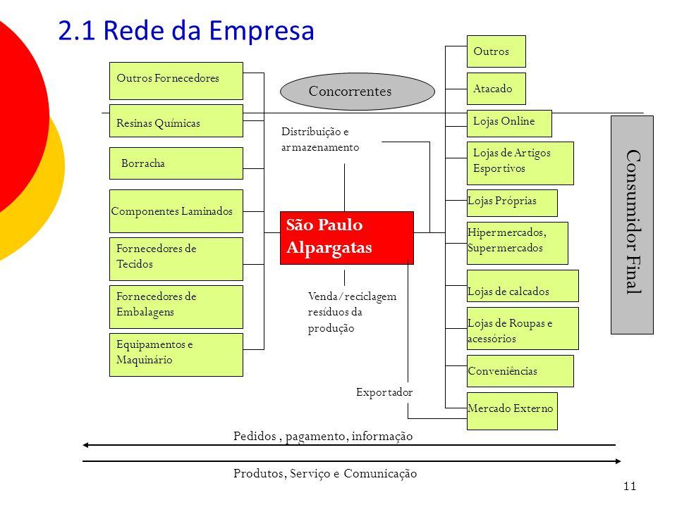 11 2.1 Rede da Empresa São Paulo Alpargatas Lojas Próprias Hipermercados, Supermercados Lojas de calcados Lojas de Roupas e acessórios Lojas de Artigo