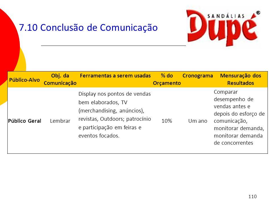 110 7.10 Conclusão de Comunicação Público-Alvo Obj. da Comunicação Ferramentas a serem usadas% do Orçamento CronogramaMensuração dos Resultados Públic