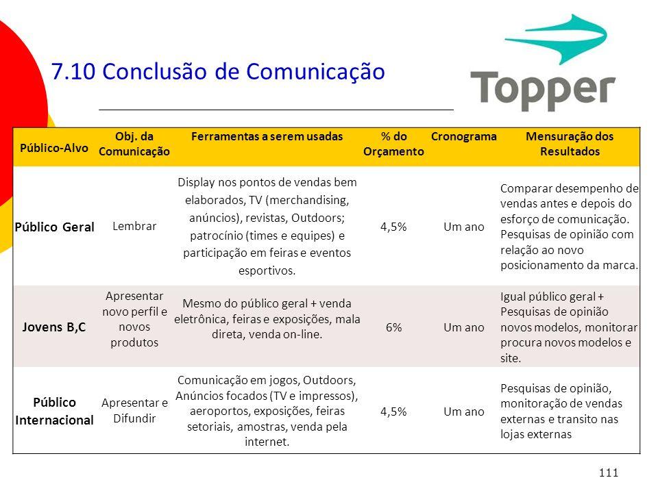 111 7.10 Conclusão de Comunicação Público-Alvo Obj. da Comunicação Ferramentas a serem usadas% do Orçamento CronogramaMensuração dos Resultados Públic