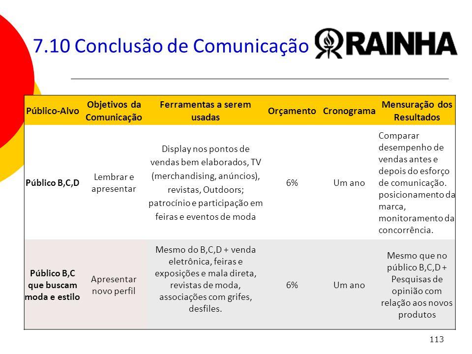113 7.10 Conclusão de Comunicação Público-Alvo Objetivos da Comunicação Ferramentas a serem usadas OrçamentoCronograma Mensuração dos Resultados Públi