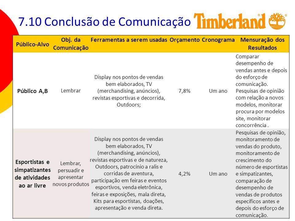 114 7.10 Conclusão de Comunicação Público-Alvo Obj. da Comunicação Ferramentas a serem usadasOrçamentoCronogramaMensuração dos Resultados Público A,B