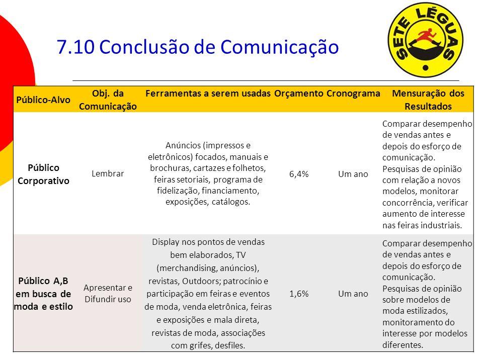 115 7.10 Conclusão de Comunicação Público-Alvo Obj. da Comunicação Ferramentas a serem usadasOrçamentoCronogramaMensuração dos Resultados Público Corp