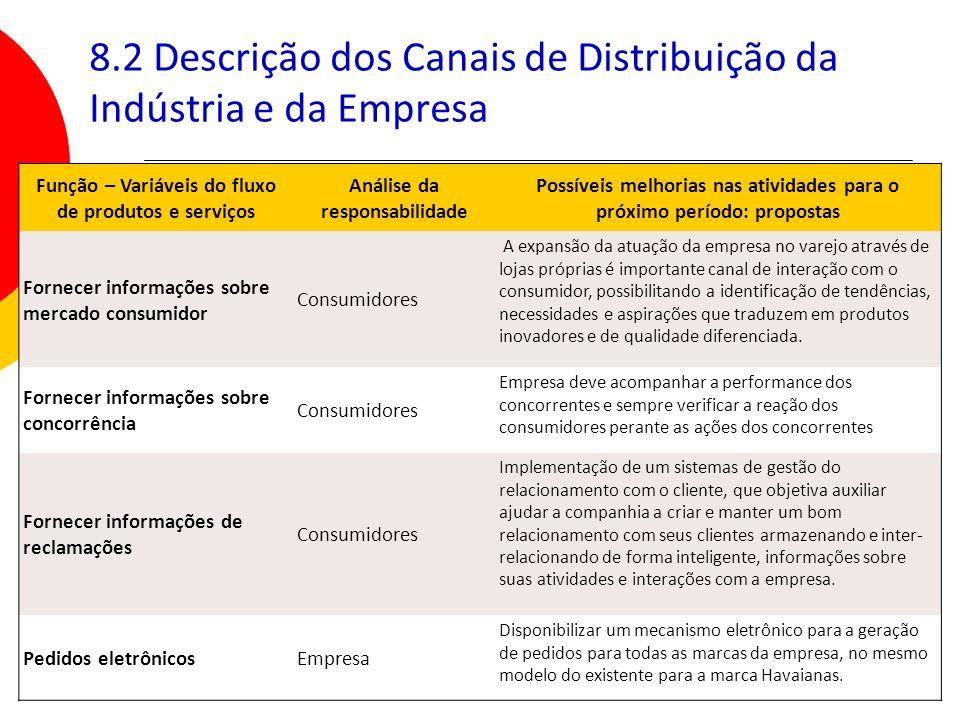 120 8.2 Descrição dos Canais de Distribuição da Indústria e da Empresa Função – Variáveis do fluxo de produtos e serviços Análise da responsabilidade