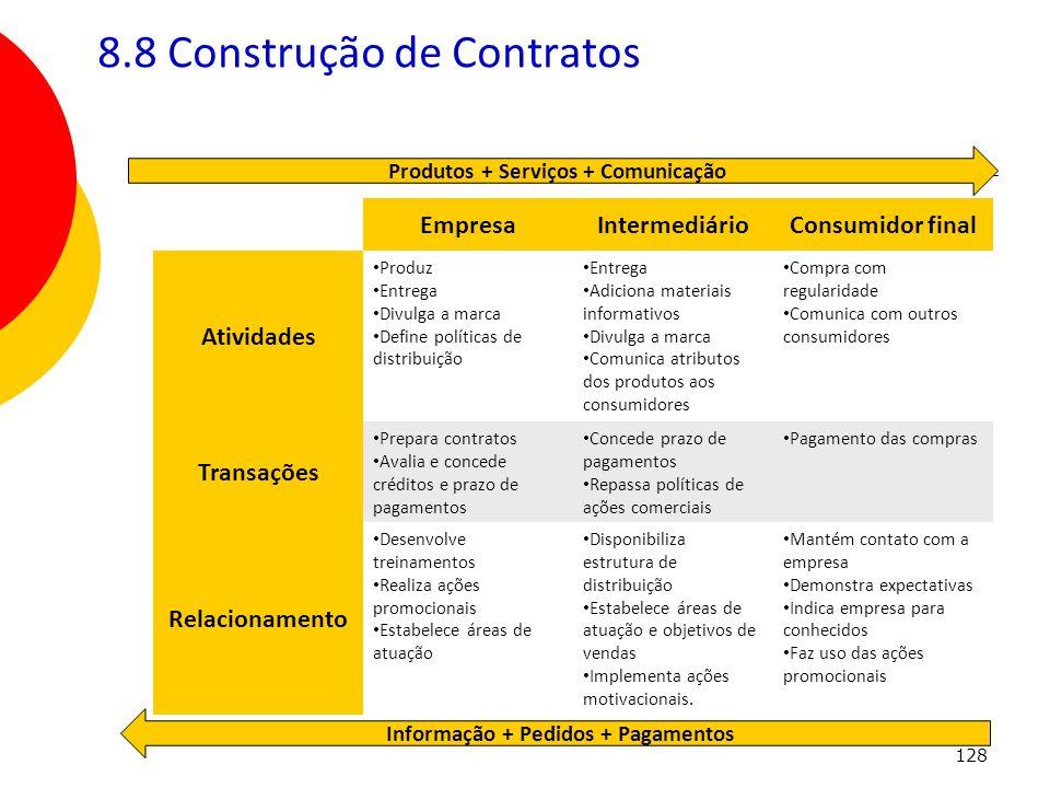128 8.8 Construção de Contratos EmpresaIntermediárioConsumidor final Atividades Produz Entrega Divulga a marca Define políticas de distribuição Entreg