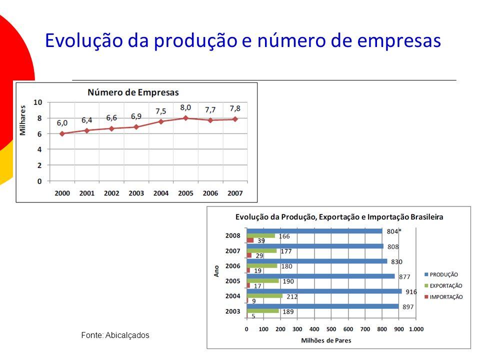 13 Evolução da produção e número de empresas Fonte: Abicalçados