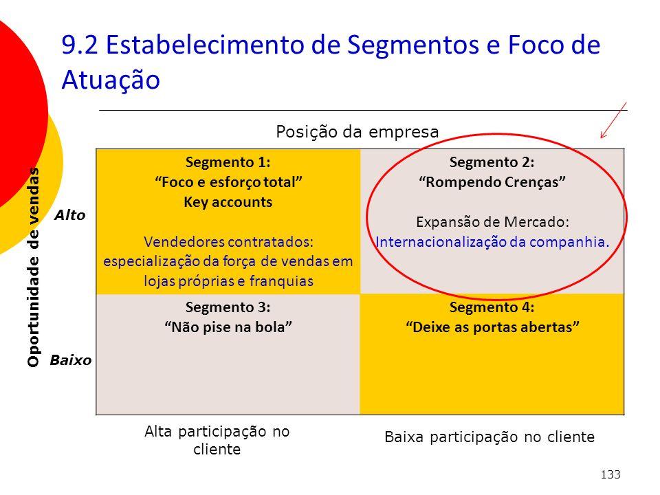 133 9.2 Estabelecimento de Segmentos e Foco de Atuação Segmento 1: Foco e esforço total Key accounts Vendedores contratados: especialização da força d