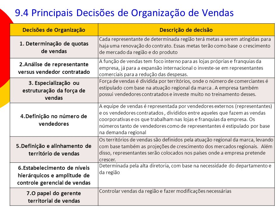 135 9.4 Principais Decisões de Organização de Vendas Decisões de OrganizaçãoDescrição de decisão 1. Determinação de quotas de vendas Cada representant