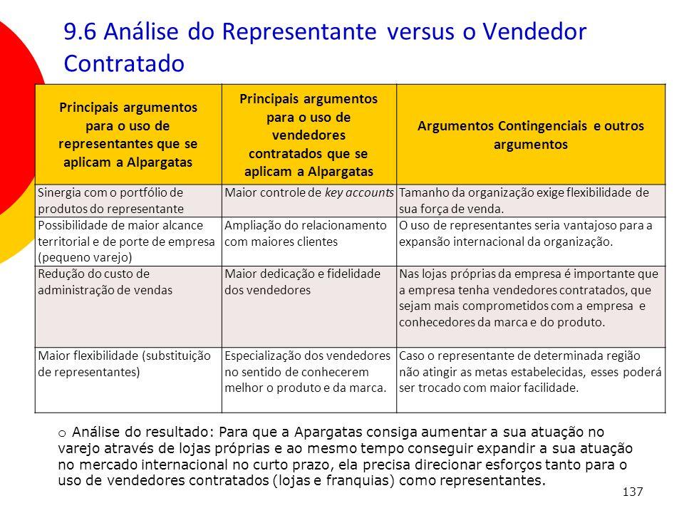 137 9.6 Análise do Representante versus o Vendedor Contratado Principais argumentos para o uso de representantes que se aplicam a Alpargatas Principai