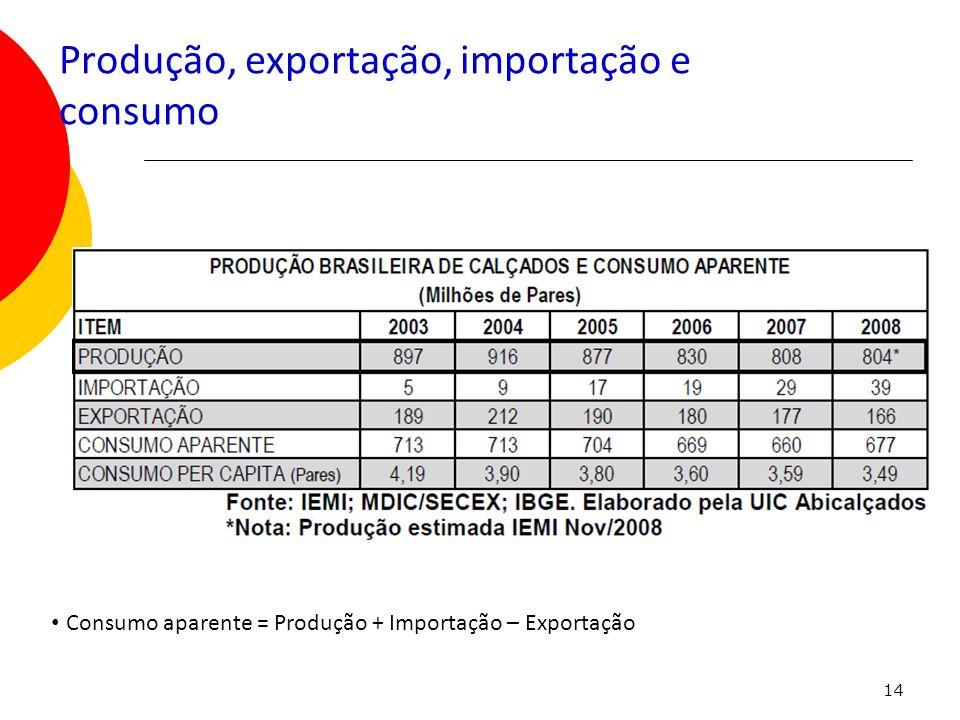 14 Produção, exportação, importação e consumo Consumo aparente = Produção + Importação – Exportação