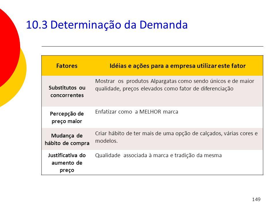 149 10.3 Determinação da Demanda FatoresIdéias e ações para a empresa utilizar este fator Substitutos ou concorrentes Mostrar os produtos Alpargatas c