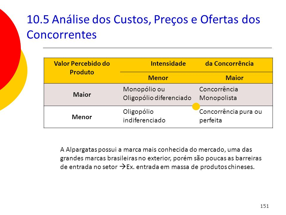 151 10.5 Análise dos Custos, Preços e Ofertas dos Concorrentes Valor Percebido do Produto Intensidade da Concorrência MenorMaior Monopólio ou Oligopól