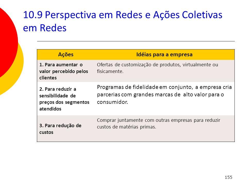 155 10.9 Perspectiva em Redes e Ações Coletivas em Redes AçõesIdéias para a empresa 1. Para aumentar o valor percebido pelos clientes Ofertas de custo
