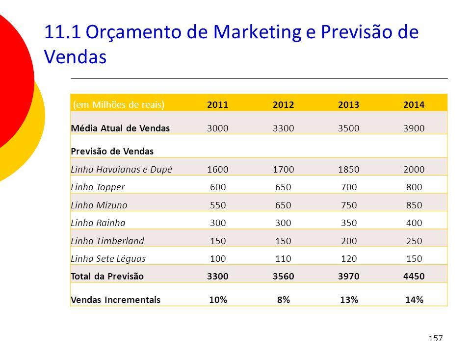 157 11.1 Orçamento de Marketing e Previsão de Vendas (em Milhões de reais)2011201220132014 Média Atual de Vendas3000330035003900 Previsão de Vendas Li