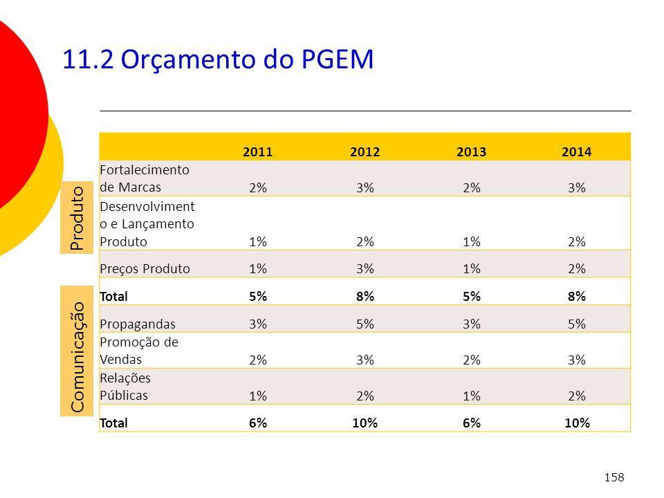 158 11.2 Orçamento do PGEM Produto Comunicação 2011201220132014 Fortalecimento de Marcas2%3%2%3% Desenvolviment o e Lançamento Produto1%2%1%2% Preços