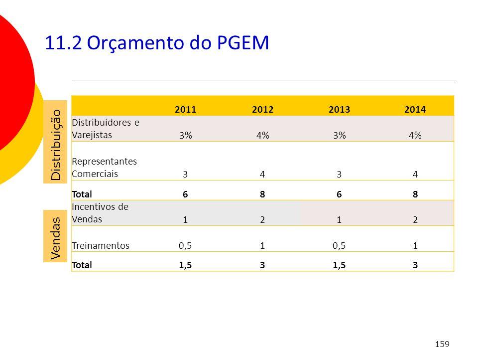 159 11.2 Orçamento do PGEM Distribuição Vendas 2011201220132014 Distribuidores e Varejistas3%4%3%4% Representantes Comerciais 3434 Total6868 Incentivo