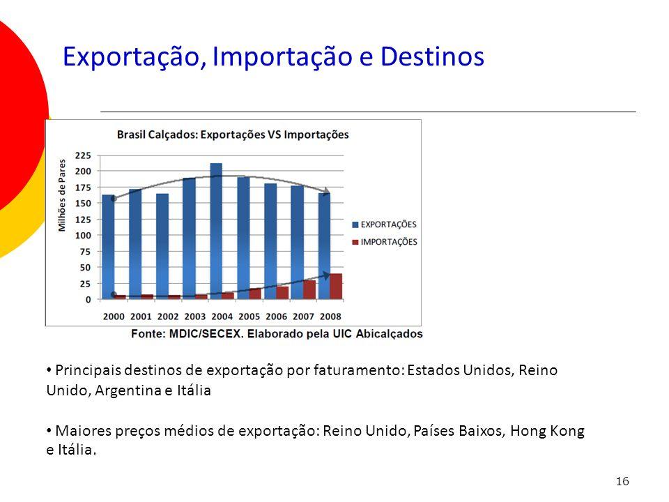 16 Exportação, Importação e Destinos Principais destinos de exportação por faturamento: Estados Unidos, Reino Unido, Argentina e Itália Maiores preços